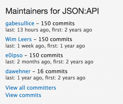 JSON:API committer statistics showing that the three main maintainers each have 150 commits!