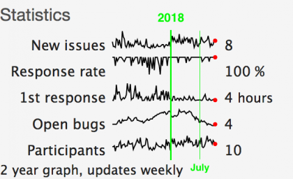 JSON API project statistics, annotated with green vertical lines for the start of 2018 and the time of the previous blog post.