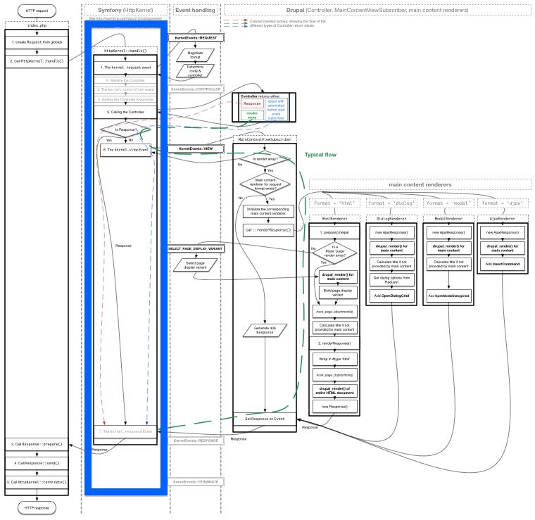 Drupal 8's render pipeline'